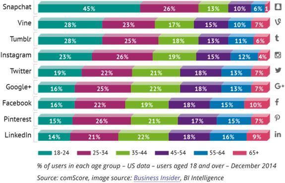 Altersgruppen und Internetdienstnutzung